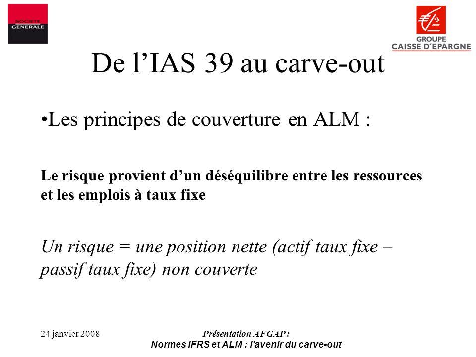 24 janvier 2008Présentation AFGAP : Normes IFRS et ALM : l avenir du carve-out De lIAS 39 au carve-out Les principes de couverture en ALM : Passifs Actifs Position nette