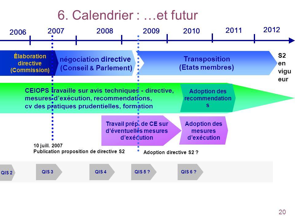 20 Transposition (Member states) 6. Calendrier : …et futur Élaboration directive (Commission) 2006 2007200820092010 2011 2012 Transposition (Etats mem