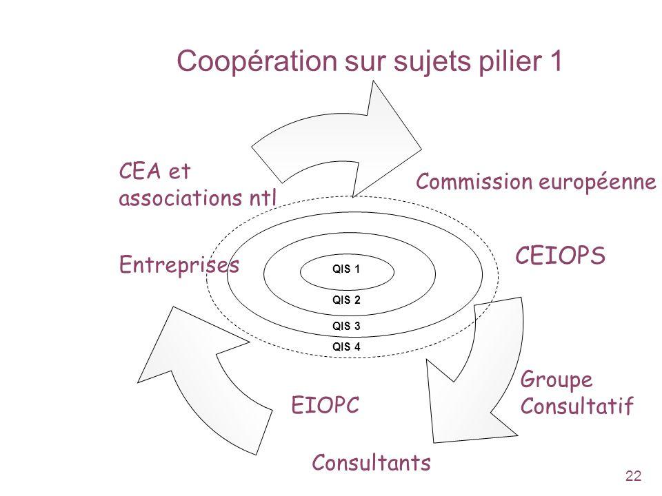 22 Coopération sur sujets pilier 1 Entreprises Groupe Consultatif CEA et associations ntl CEIOPS Commission européenne EIOPC Consultants QIS 1 QIS 2 Q