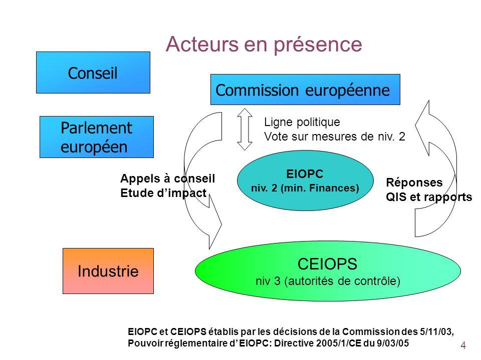 4 Acteurs en présence Commission européenne EIOPC niv. 2 (min. Finances) CEIOPS niv 3 (autorités de contrôle) Appels à conseil Etude dimpact Ligne pol