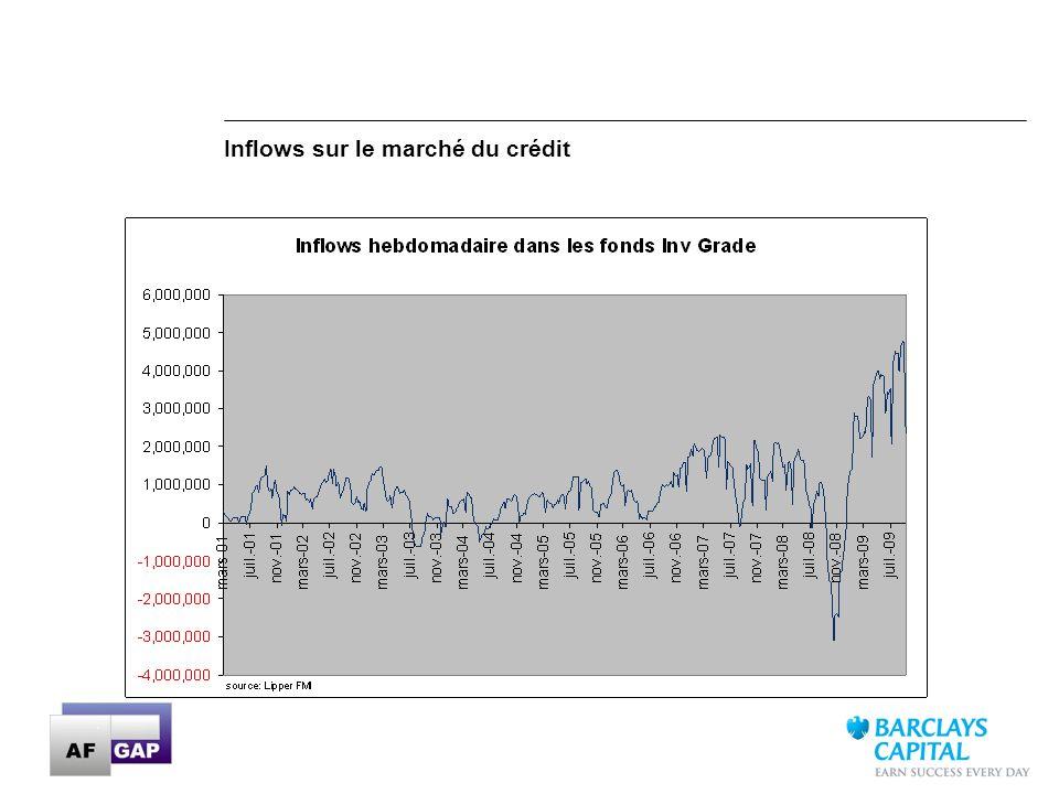 12 Inflows sur le marché du crédit