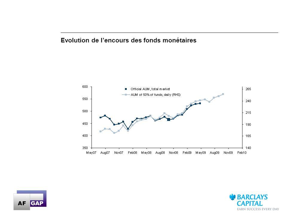 13 Evolution de lencours des fonds monétaires