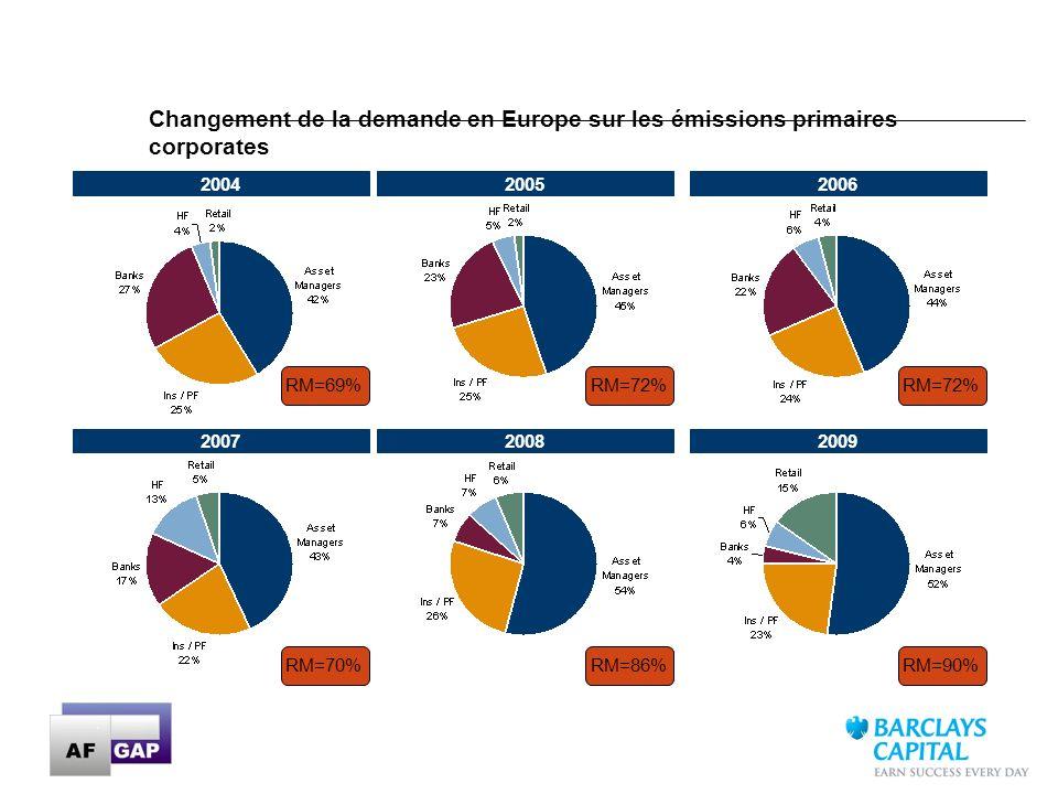 15 Changement de la demande en Europe sur les émissions primaires corporates 200420052006 200720082009 RM=70% RM=69%RM=72% RM=86% RM=72% RM=90%