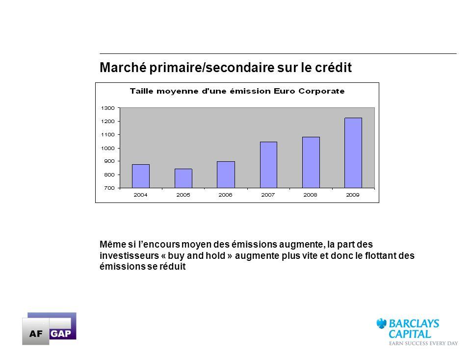 16 Marché primaire/secondaire sur le crédit Même si lencours moyen des émissions augmente, la part des investisseurs « buy and hold » augmente plus vi