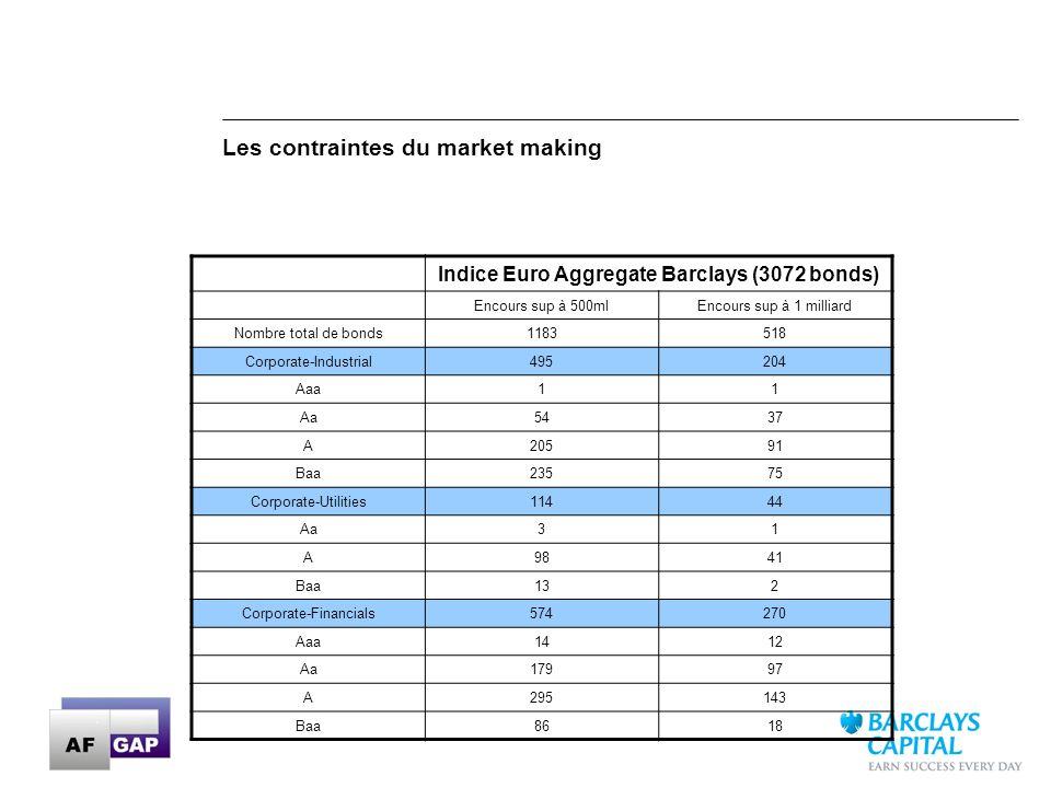 17 Les contraintes du market making Indice Euro Aggregate Barclays (3072 bonds) Encours sup à 500mlEncours sup à 1 milliard Nombre total de bonds11835