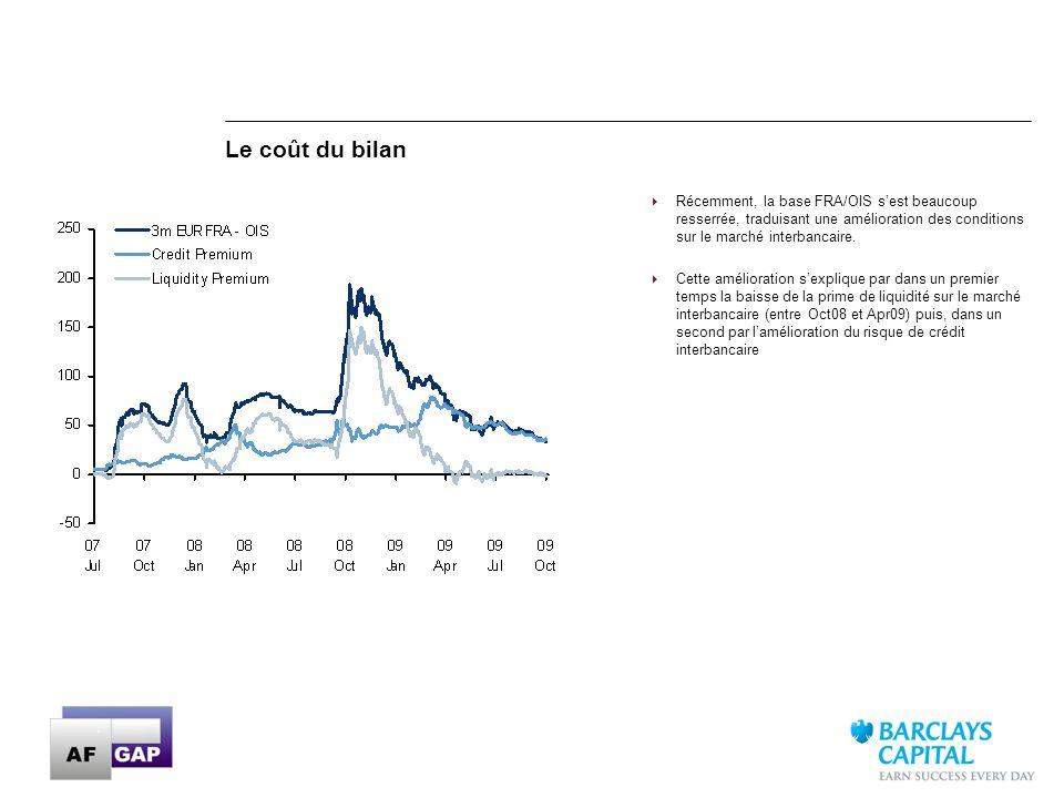 19 Récemment, la base FRA/OIS sest beaucoup resserrée, traduisant une amélioration des conditions sur le marché interbancaire. Cette amélioration sexp