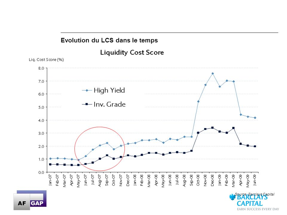 23 Source: Barclays Capital Evolution du LCS dans le temps