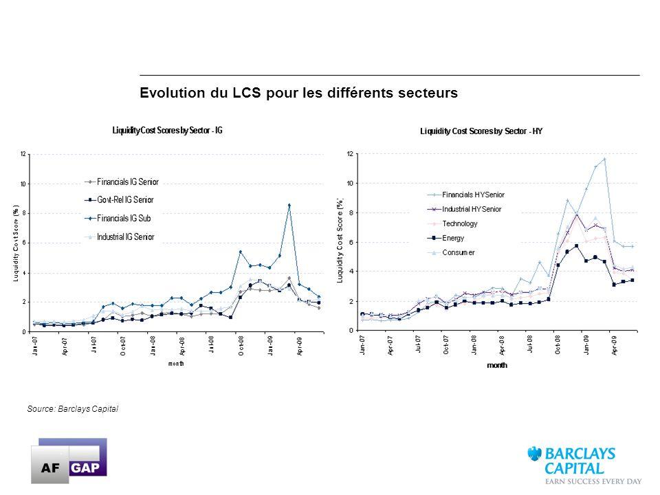 24 Source: Barclays Capital Evolution du LCS pour les différents secteurs