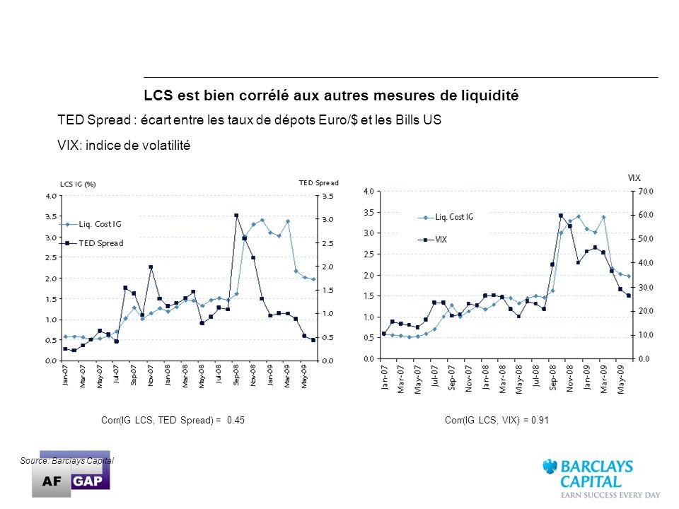 25 TED Spread : écart entre les taux de dépots Euro/$ et les Bills US VIX: indice de volatilité Corr(IG LCS, TED Spread) = 0.45Corr(IG LCS, VIX) = 0.9