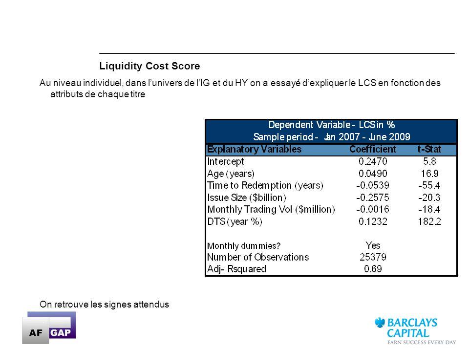 26 Liquidity Cost Score Au niveau individuel, dans lunivers de lIG et du HY on a essayé dexpliquer le LCS en fonction des attributs de chaque titre On