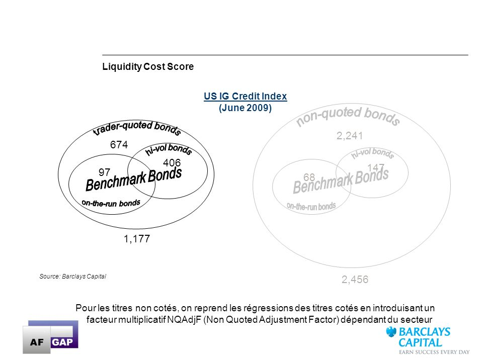 27 Source: Barclays Capital 674 406 97 1,177 US IG Credit Index (June 2009) 2,241 147 68 2,456 Liquidity Cost Score Pour les titres non cotés, on repr