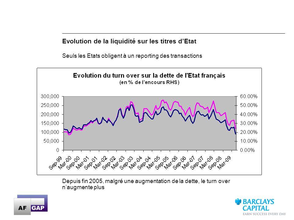 6 Evolution de la liquidité sur les titres dEtat Seuls les Etats obligent à un reporting des transactions Depuis fin 2005, malgré une augmentation de