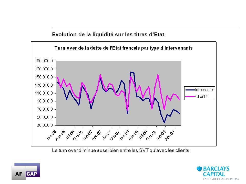 28 LCS Model Results: Exemple des 5 titres LOW non cotés en decembre 2008 Source: Barclays Capital Liquidity Cost Score