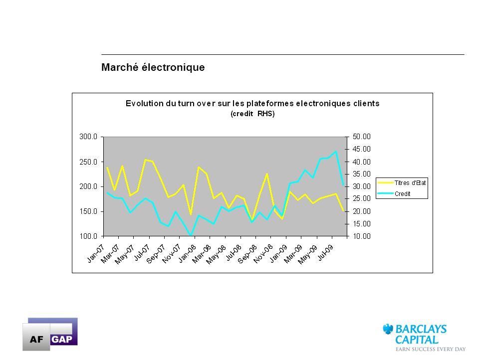 29 Données mensuelles depuis Jan-07 intégrées à POINT Source: Barclays Capital Liquidity Cost Score