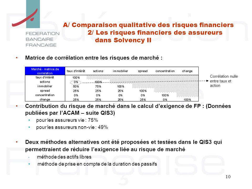 10 Matrice de corrélation entre les risques de marché : Contribution du risque de marché dans le calcul dexigence de FP : (Données publiées par lACAM