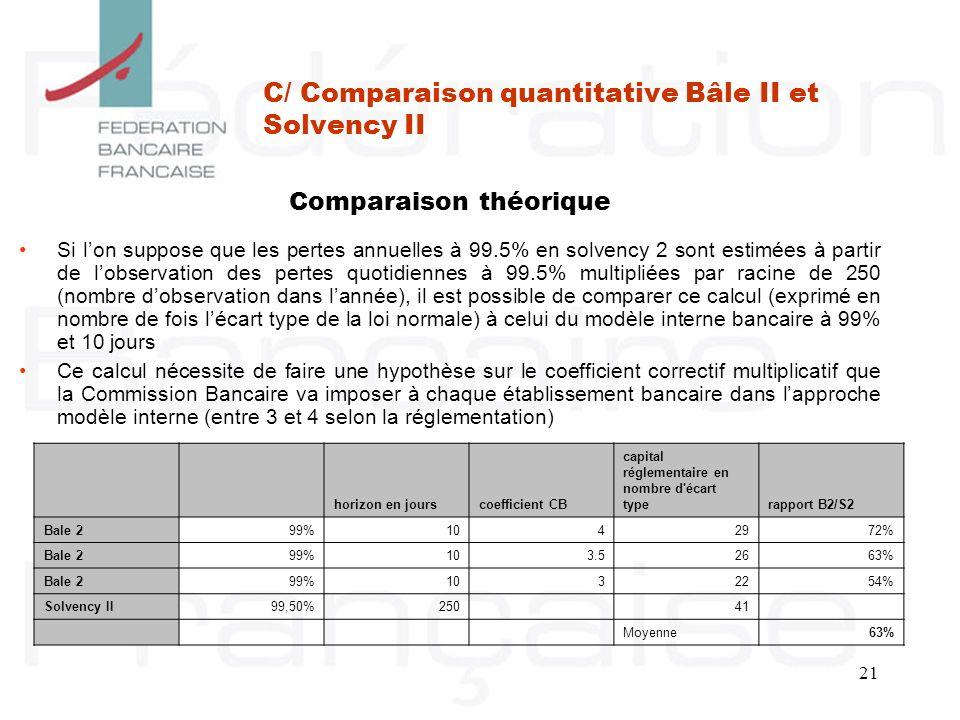 21 C/ Comparaison quantitative Bâle II et Solvency II Si lon suppose que les pertes annuelles à 99.5% en solvency 2 sont estimées à partir de lobserva