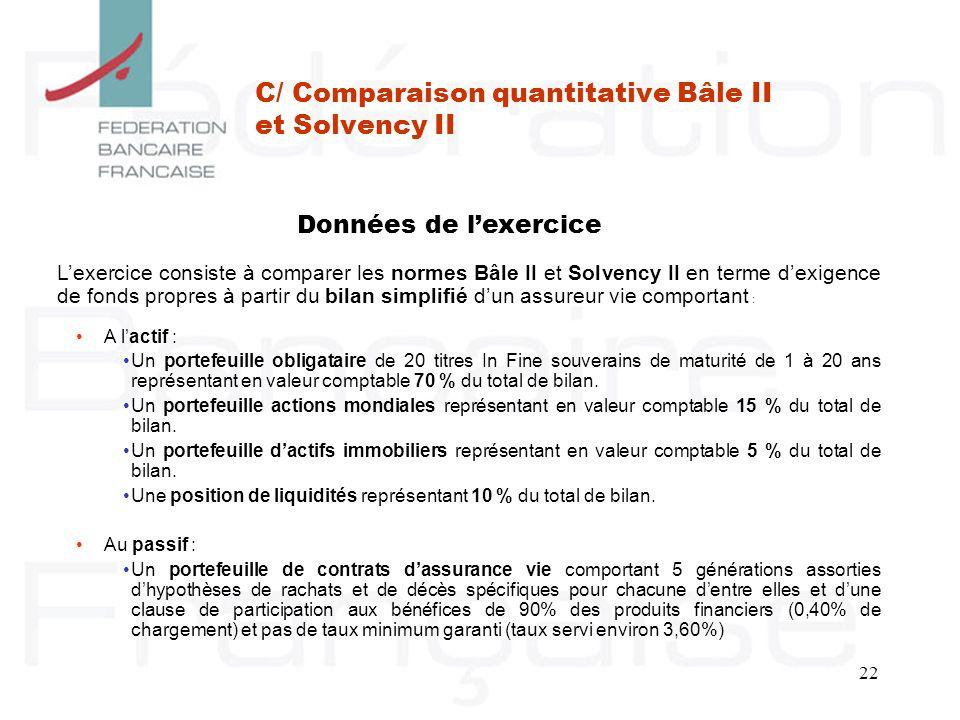 22 C/ Comparaison quantitative Bâle II et Solvency II Lexercice consiste à comparer les normes Bâle II et Solvency II en terme dexigence de fonds prop