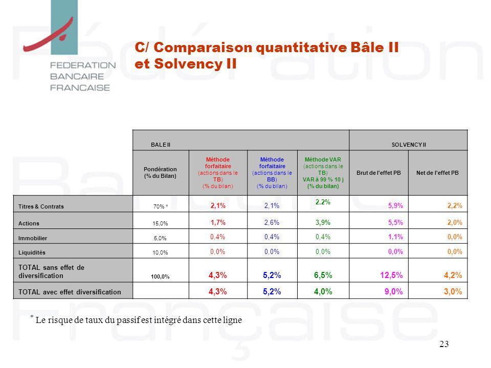 23 C/ Comparaison quantitative Bâle II et Solvency II BALE II SOLVENCY II Pondération (% du Bilan) Méthode forfaitaire (actions dans le TB) (% du bila