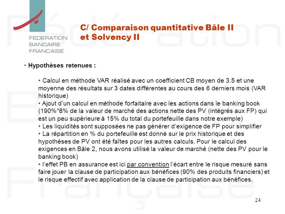 24 C/ Comparaison quantitative Bâle II et Solvency II Hypothèses retenues : Calcul en méthode VAR réalisé avec un coefficient CB moyen de 3.5 et une m