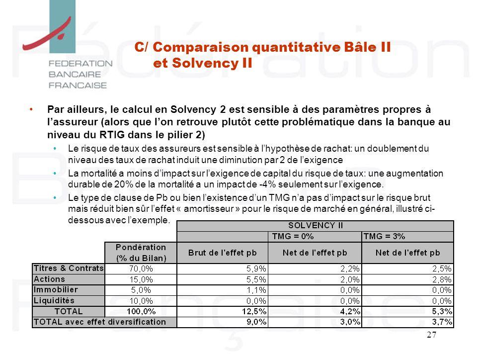 27 Par ailleurs, le calcul en Solvency 2 est sensible à des paramètres propres à lassureur (alors que lon retrouve plutôt cette problématique dans la