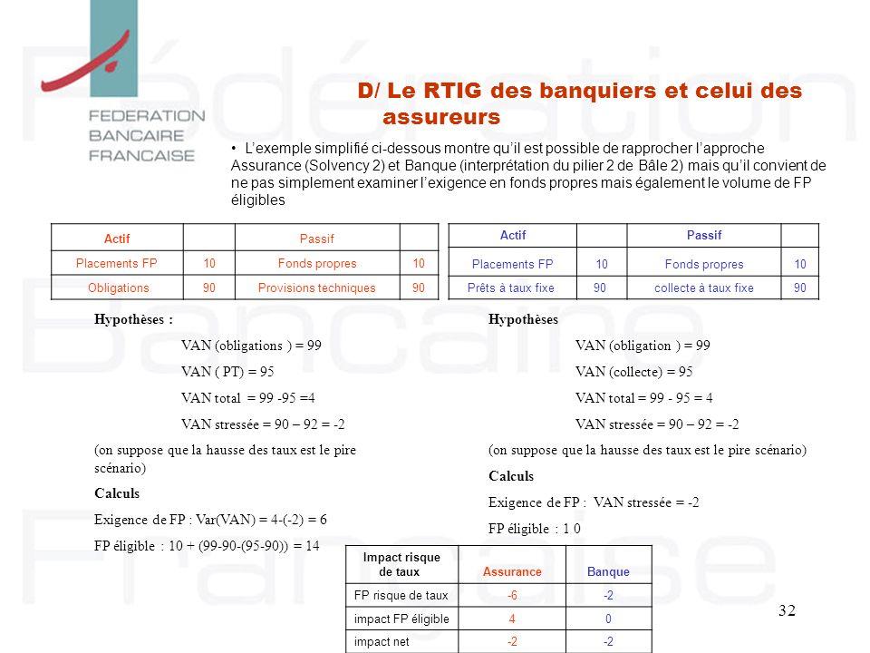 32 D/ Le RTIG des banquiers et celui des assureurs Actif Passif Placements FP10Fonds propres10 Obligations 90 Provisions techniques90 Lexemple simplif