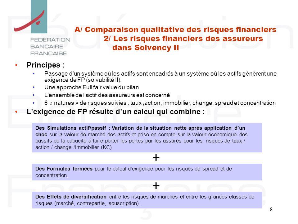 8 + + Principes : Passage dun système où les actifs sont encadrés à un système où les actifs génèrent une exigence de FP (solvabilité II). Une approch