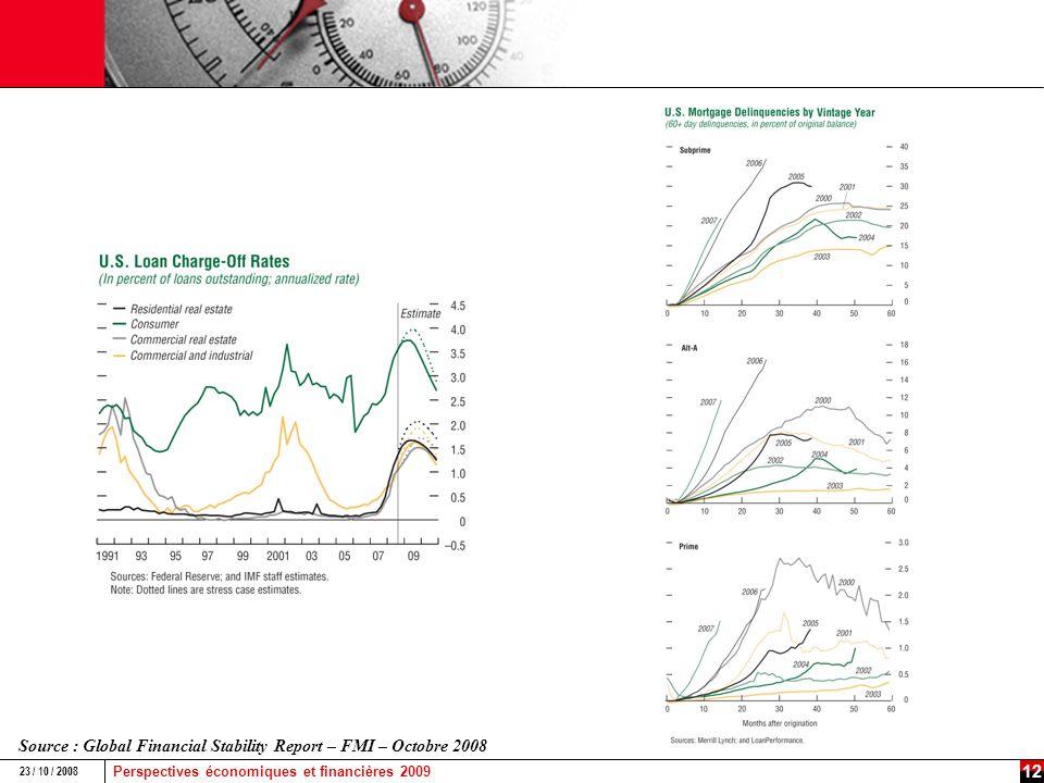 Perspectives économiques et financières 2009 23 / 10 / 2008 11 Le coût du risque de contrepartie saccroîtra avec la chute de lactivité