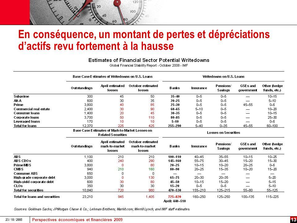 Perspectives économiques et financières 2009 23 / 10 / 2008 12 Source : Global Financial Stability Report – FMI – Octobre 2008