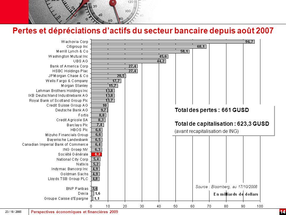 Perspectives économiques et financières 2009 23 / 10 / 2008 13 En conséquence, un montant de pertes et dépréciations dactifs revu fortement à la hausse
