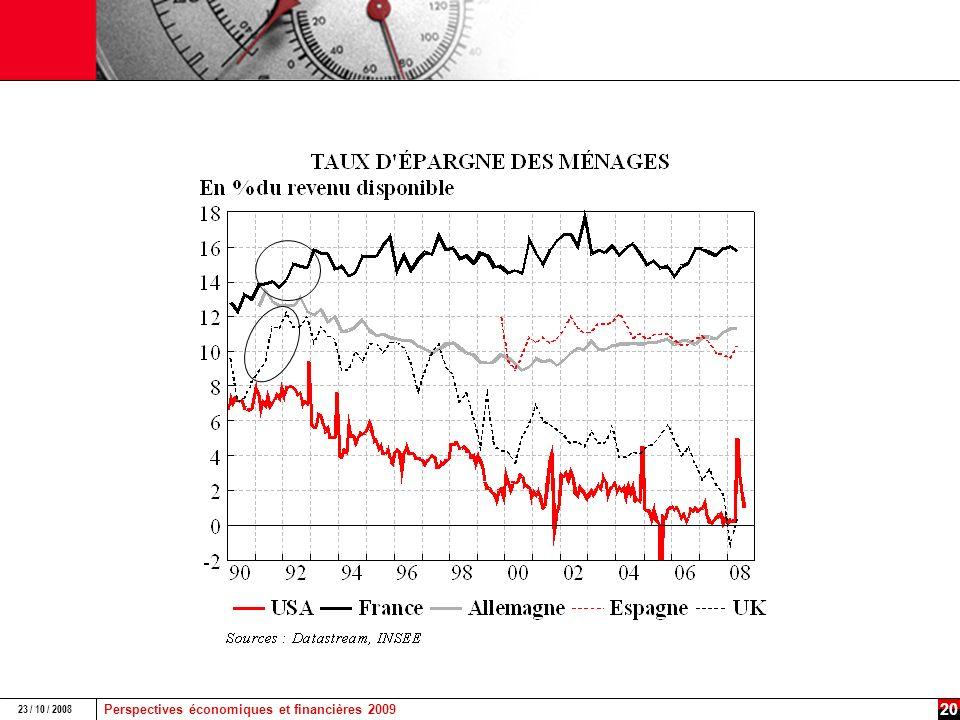 Perspectives économiques et financières 2009 23 / 10 / 2008 19 Des spreads corporate à des niveaux sans précédent