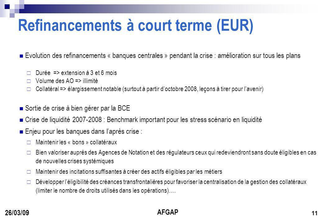 AFGAP 11 26/03/09 Refinancements à court terme (EUR) Evolution des refinancements « banques centrales » pendant la crise : amélioration sur tous les plans Durée => extension à 3 et 6 mois Volume des AO => illimité Collatéral => élargissement notable (surtout à partir doctobre 2008, leçons à tirer pour lavenir) Sortie de crise à bien gérer par la BCE Crise de liquidité 2007-2008 : Benchmark important pour les stress scénario en liquidité Enjeu pour les banques dans laprès crise : Maintenir les « bons » collatéraux Bien valoriser auprès des Agences de Notation et des régulateurs ceux qui redeviendront sans doute éligibles en cas de nouvelles crises systémiques Maintenir des incitations suffisantes à créer des actifs éligibles par les métiers Développer léligibilité des créances transfrontalières pour favoriser la centralisation de la gestion des collatéraux (limiter le nombre de droits utilisés dans les opérations)….