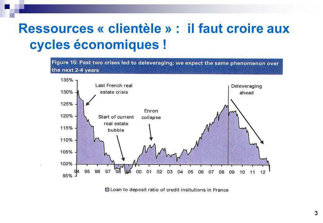 3 Ressources « clientèle » : il faut croire aux cycles économiques !