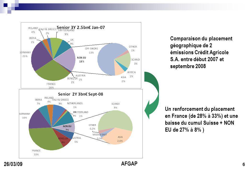 AFGAP 6 26/03/09 Un renforcement du placement en France (de 28% à 33%) et une baisse du cumul Suisse + NON EU de 27% à 8% ) Comparaison du placement géographique de 2 émissions Crédit Agricole S.A.