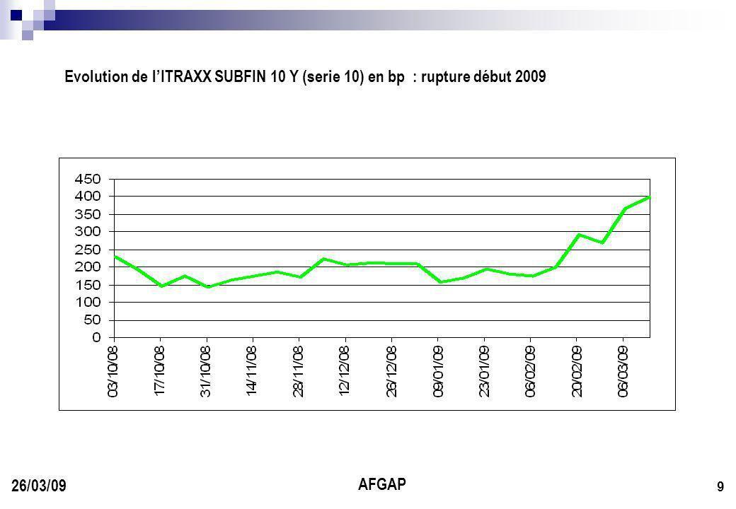 AFGAP 9 26/03/09 Evolution de lITRAXX SUBFIN 10 Y (serie 10) en bp : rupture début 2009