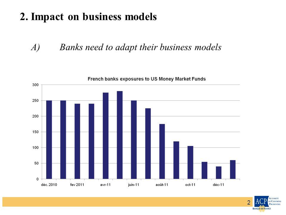 Banque de France – Secrétariat général de la Commission bancaireBanque de France – Autorité de Contrôle Prudentiel 2 2. Impact on business models A)Ba