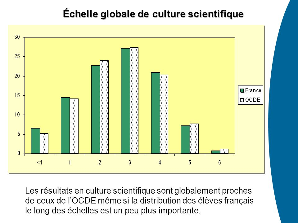Échelle globale de culture scientifique Les résultats en culture scientifique sont globalement proches de ceux de lOCDE même si la distribution des él