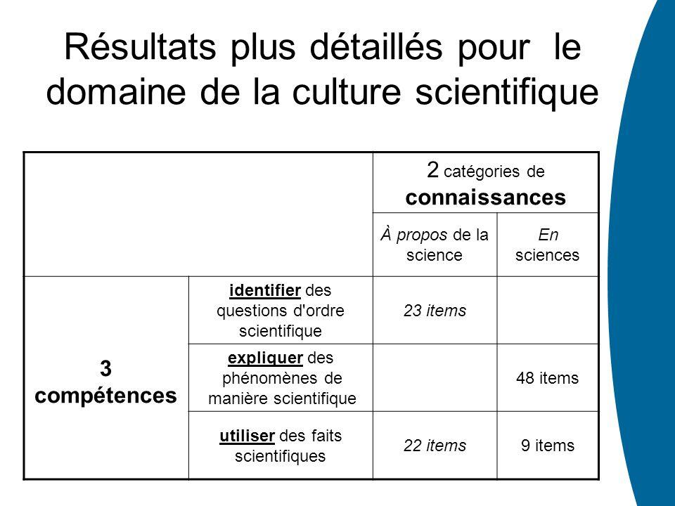 2 catégories de connaissances À propos de la science En sciences 3 compétences identifier des questions d'ordre scientifique 23 items expliquer des ph