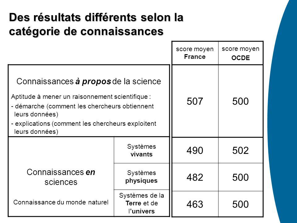 Connaissances à propos de la science Aptitude à mener un raisonnement scientifique : - démarche (comment les chercheurs obtiennent leurs données) - ex