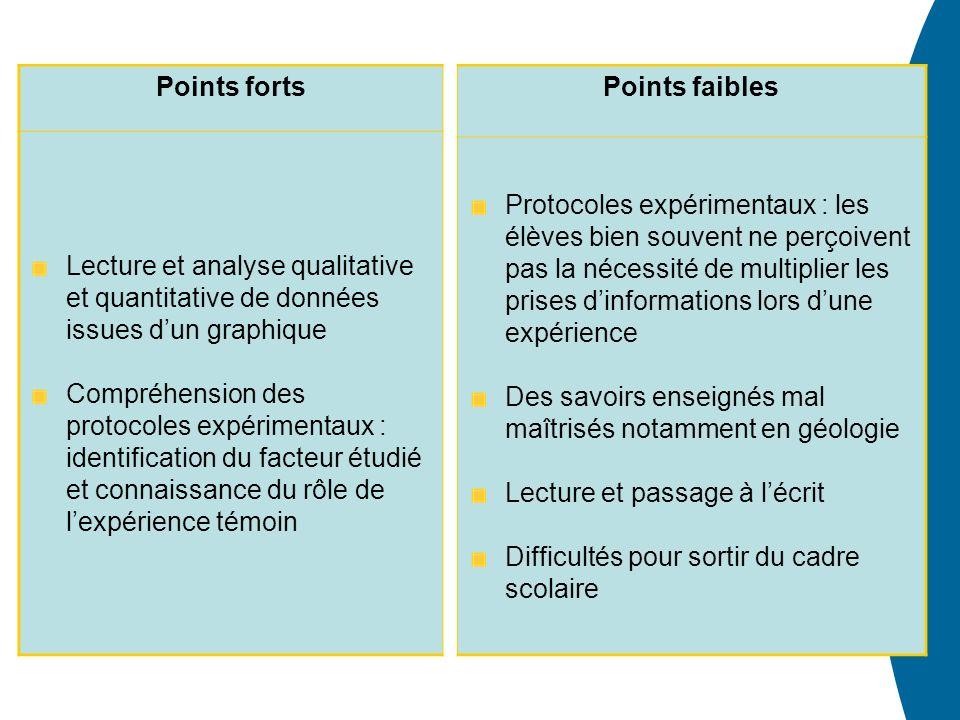 Points faibles Protocoles expérimentaux : les élèves bien souvent ne perçoivent pas la nécessité de multiplier les prises dinformations lors dune expé