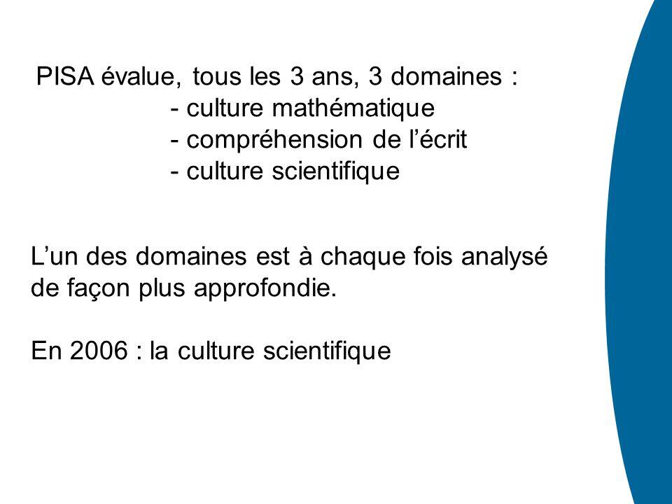 PISA évalue, tous les 3 ans, 3 domaines : - culture mathématique - compréhension de lécrit - culture scientifique Lun des domaines est à chaque fois a