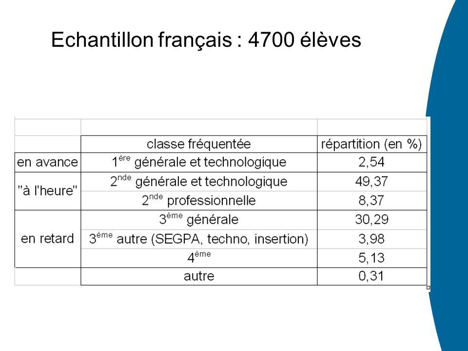 Echantillon français : 4700 élèves