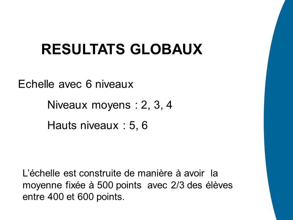RESULTATS GLOBAUX Léchelle est construite de manière à avoir la moyenne fixée à 500 points avec 2/3 des élèves entre 400 et 600 points. Echelle avec 6