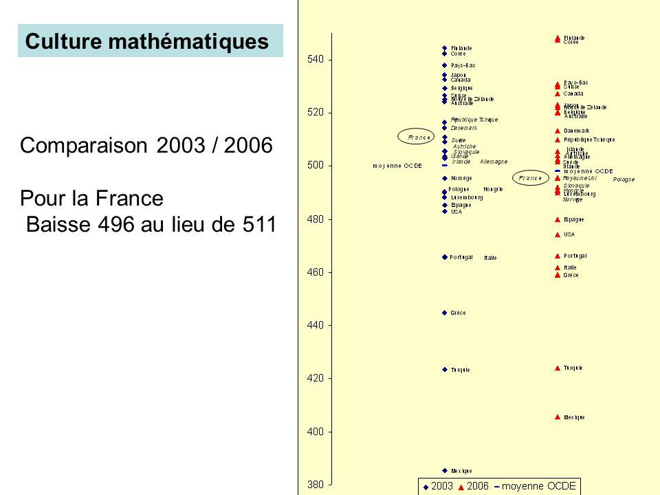 Culture mathématiques Comparaison 2003 / 2006 Pour la France Baisse 496 au lieu de 511