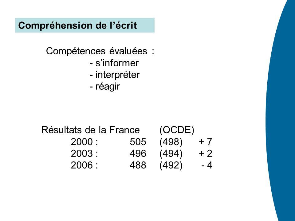 Compréhension de lécrit Résultats de la France (OCDE) 2000 : 505 (498) + 7 2003 : 496 (494) + 2 2006 : 488 (492) - 4 Compétences évaluées : - sinforme
