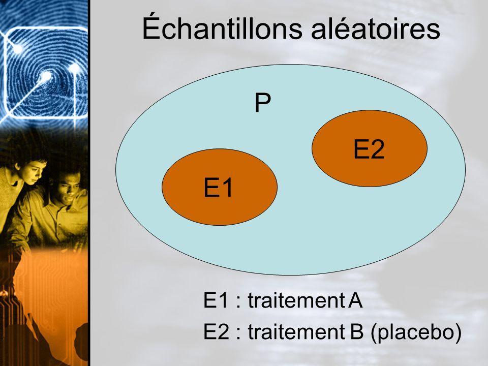 Comparaison statistique Guéris Pas Guéris Échantillon E1 (trt A) 230200 Échantillon E2 (trt B) 210230 Différence significative?