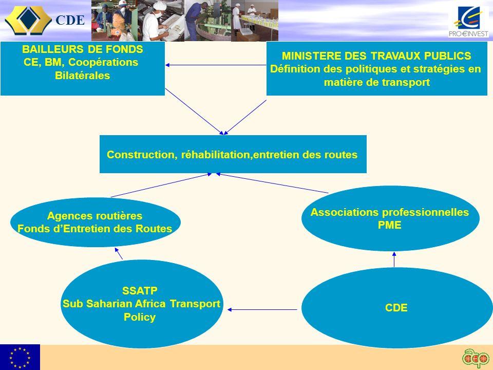 CDE BAILLEURS DE FONDS CE, BM, Coopérations Bilatérales MINISTERE DES TRAVAUX PUBLICS Définition des politiques et stratégies en matière de transport SSATP Sub Saharian Africa Transport Policy Construction, réhabilitation,entretien des routes CDE Agences routières Fonds dEntretien des Routes Associations professionnelles PME