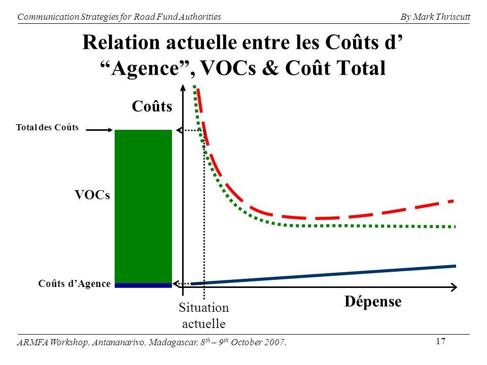 17 Relation actuelle entre les Coûts d Agence, VOCs & Coût Total Coûts Dépense Situation actuelle Coûts dAgence VOCs Total des Coûts Communication Str