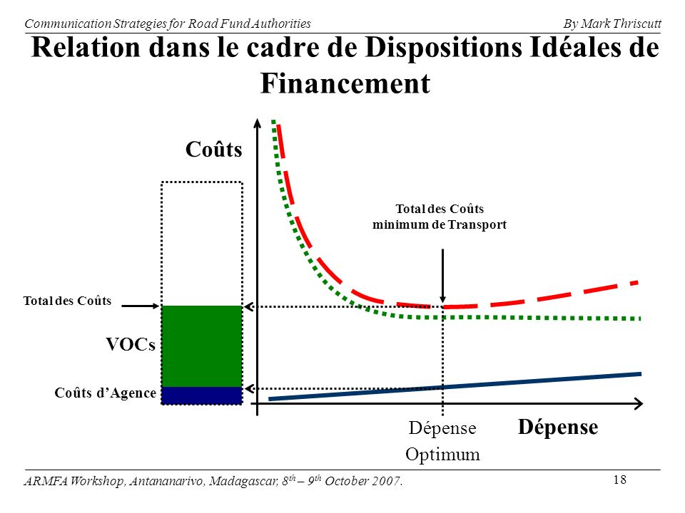 18 Relation dans le cadre de Dispositions Idéales de Financement Dépense Dépense Optimum Total des Coûts minimum de Transport Coûts Coûts dAgence VOCs Total des Coûts Communication Strategies for Road Fund Authorities ARMFA Workshop, Antananarivo, Madagascar, 8 th – 9 th October 2007.