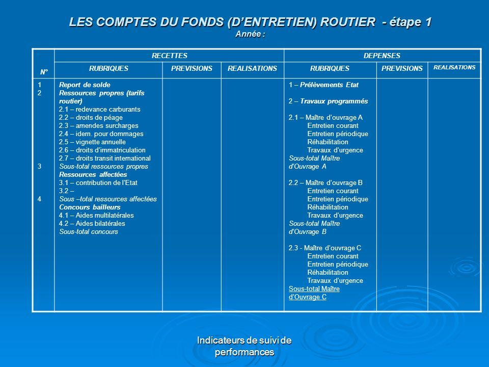 Indicateurs de suivi de performances LES COMPTES DU FONDS (DENTRETIEN) ROUTIER - étape 1 Année : N° RECETTESDEPENSES RUBRIQUESPREVISIONSREALISATIONSRU