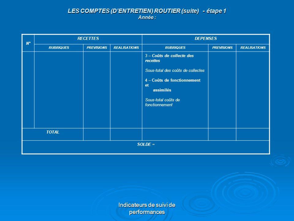 Indicateurs de suivi de performances LES COMPTES (DENTRETIEN) ROUTIER (suite) - étape 1 Année : N° RECETTESDEPENSES RUBRIQUESPREVISIONSREALISATIONSRUB